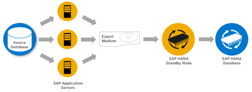 Additional_Hardware_for_Migration.jpg
