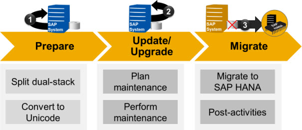 Classical_Migration_Overview.jpg