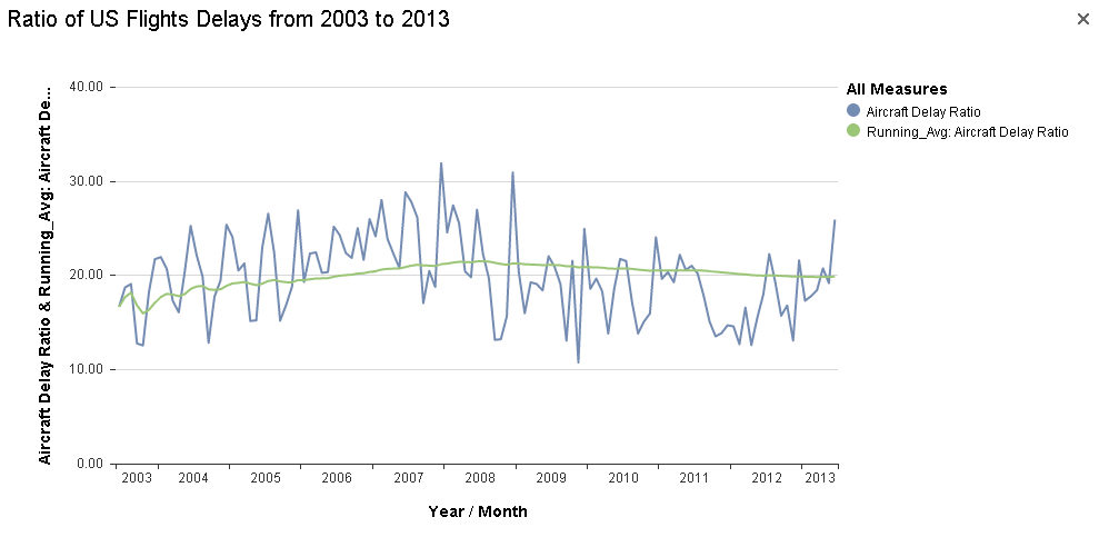 Ratio of US Flights Delays from 2003 to 2013