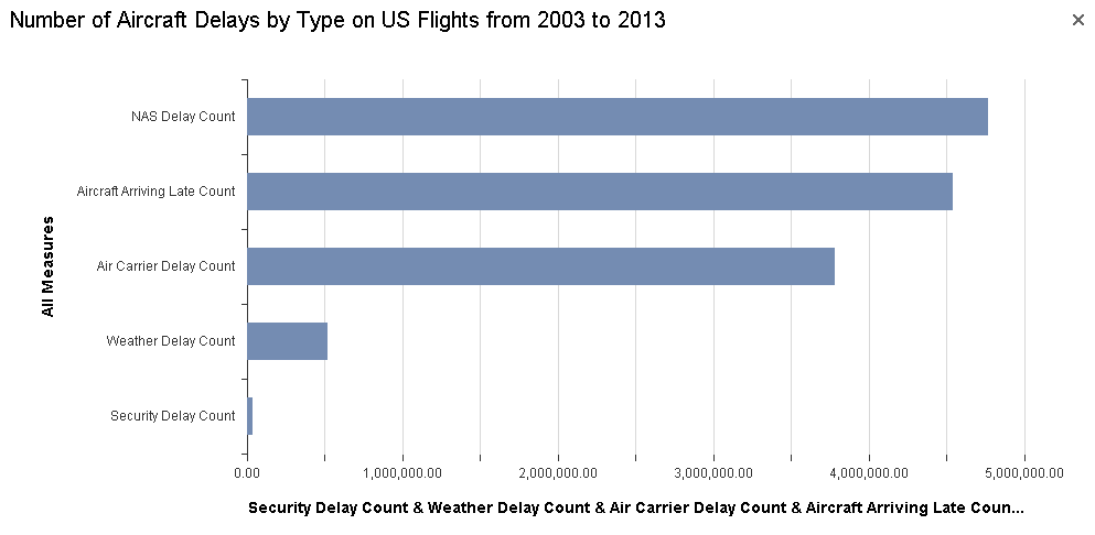 Number of Aircraft Delays by Type on US Flights from 2003 to 2013