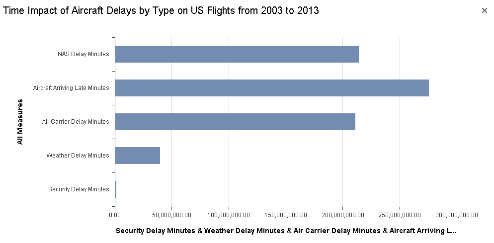 Time Impact of Aircraft Delays by Type on US Flighs from 2003 to 2013