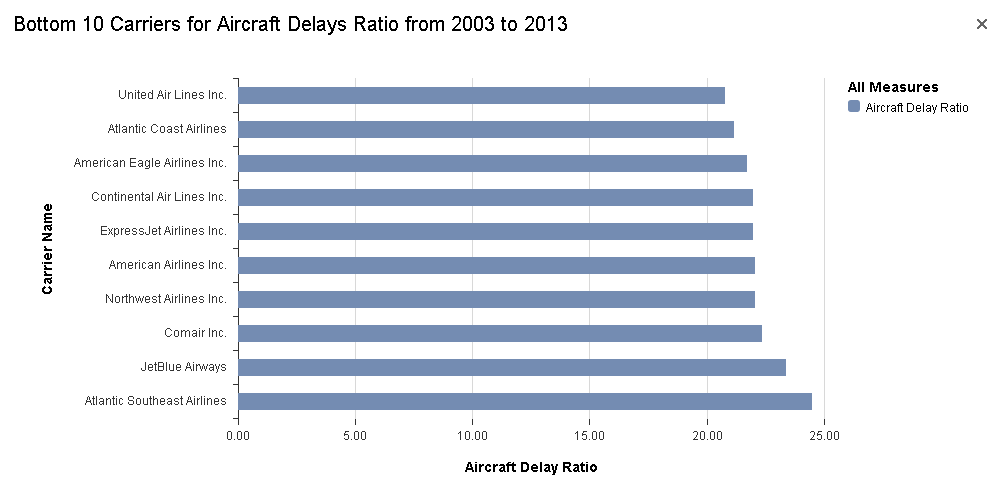 Bottom 10 Carriers for Aircraft Delays Ratio from 2003 to 2013