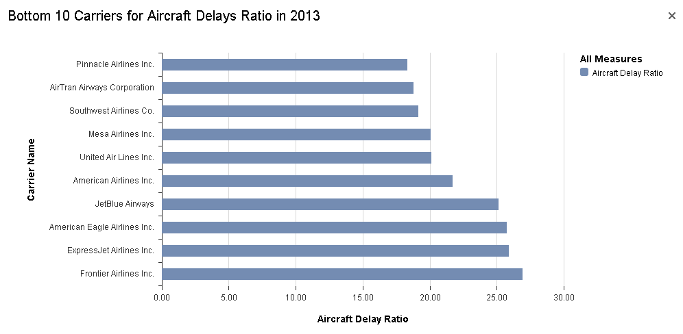 Bottom 10 Carriers for Aircraft Delays Ratio in 2013