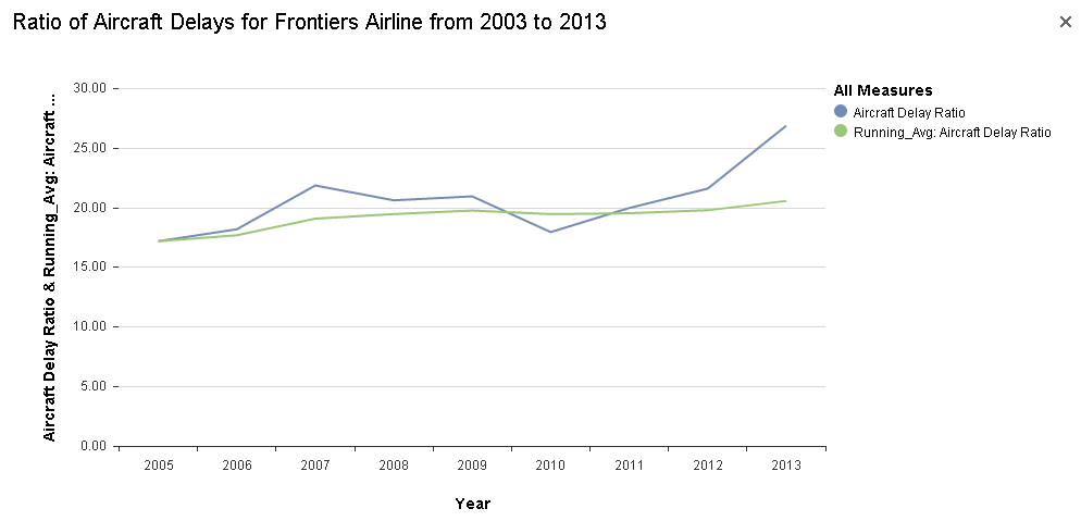 Ratio of Aircraft Delays for Frontier Airline from 2003 to 2013