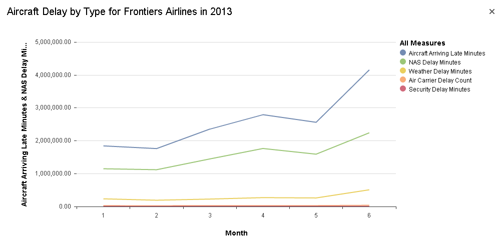 Aircraft Delay by Type for Frontier Airline in 2013
