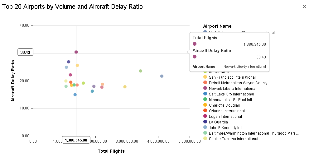 Top 20 Airports by Volume and Aircraft Delay Ratio