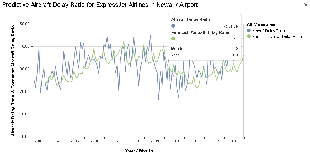 Predictive Aircraft Delay Ratio for ExpressJet Airlines in Newark Airport