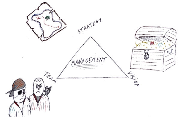management Triangle.jpg