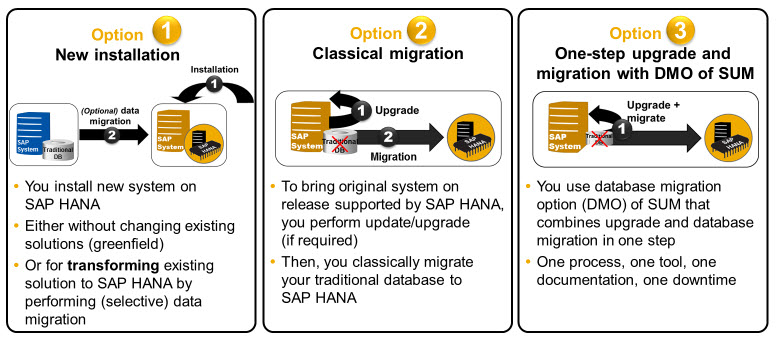 Migration of SAP Systems to SAP HANA | SAP Blogs