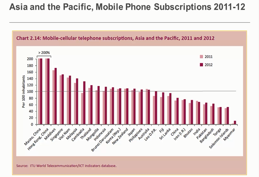 03_AsiaPacific_MobileSubscriptions.png