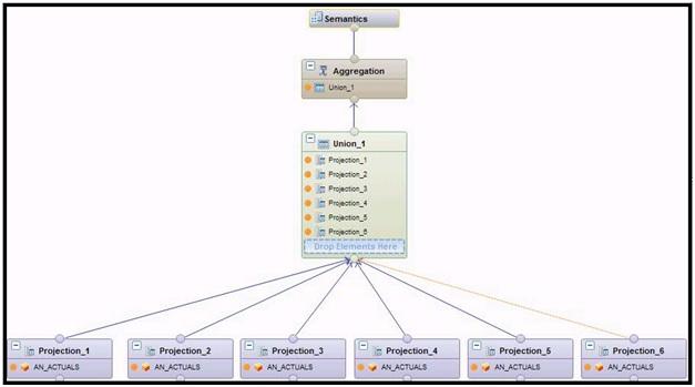 Table Transpose in SAP HANA Modeling | SAP Blogs
