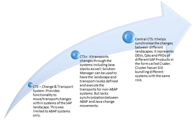 Central CTS | SAP Blogs
