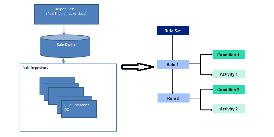 Figure 1.3 - Hierarchy of execution of a Rule Composer.png