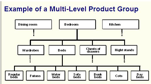 Standard SOP Process flow…   SAP Blogs