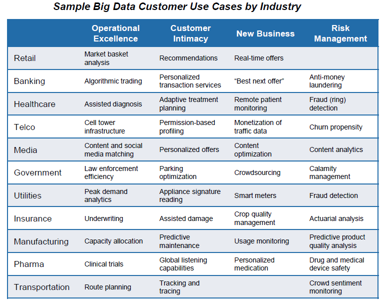 Sample Big Data Customer Use cases.PNG