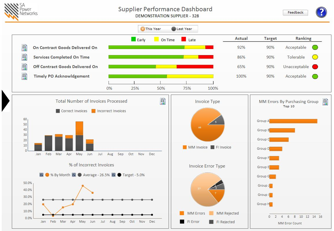 Sa power networks a dashboard success story part 2 for Supplier kpi template