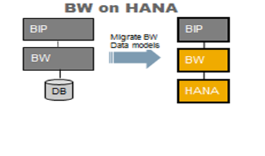 BW on HANA.png