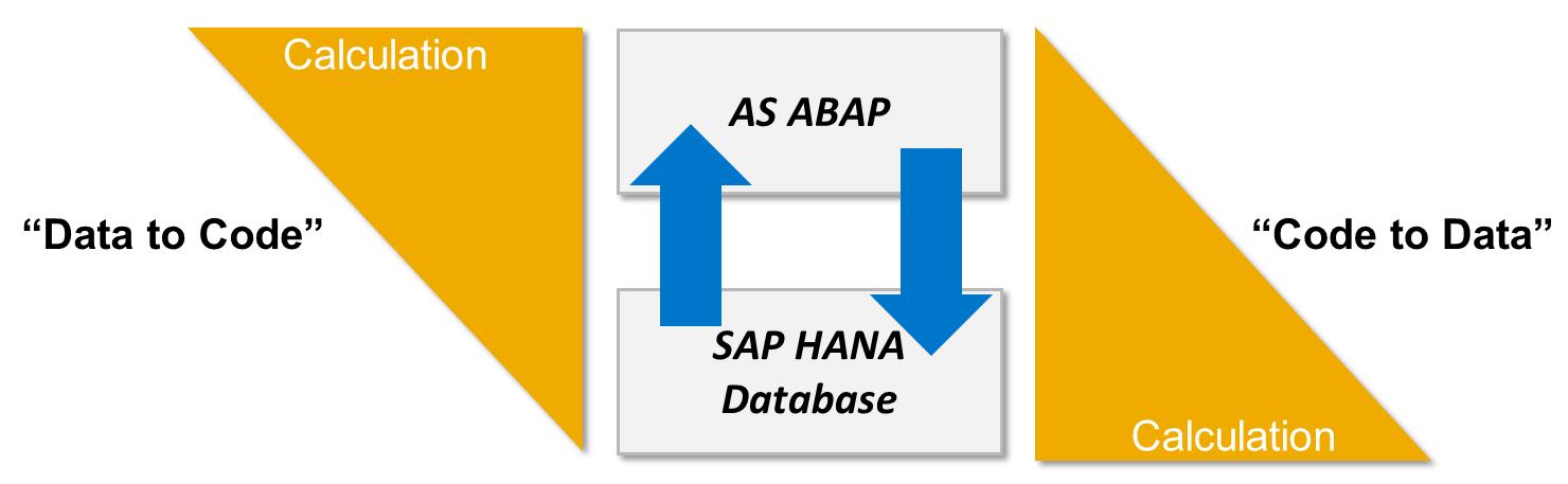 Unterschied zwischen Code-to-Data und Data-to-Code Paradigma