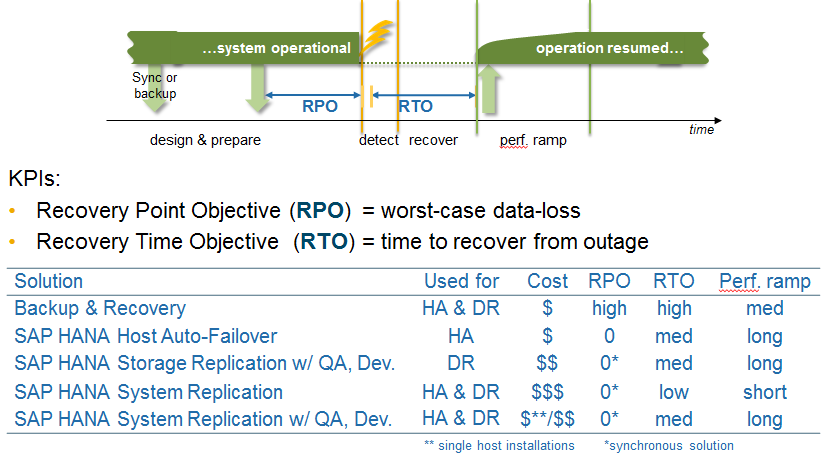 Licensing, Sizing and Architecting BW on HANA | SAP Blogs