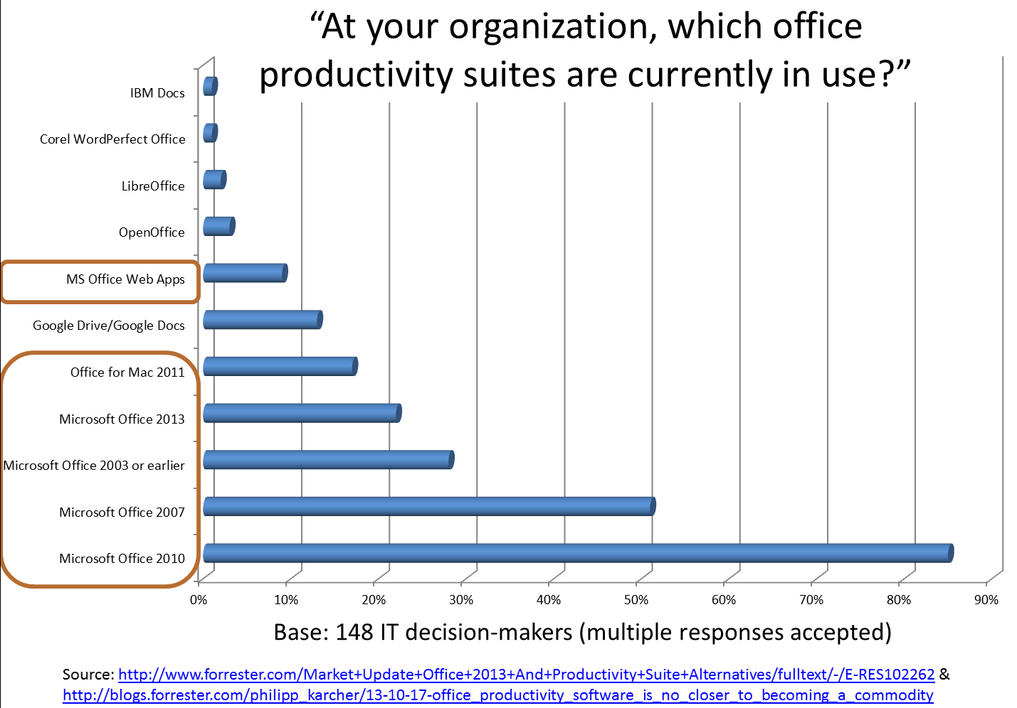 OfficeUsage.png