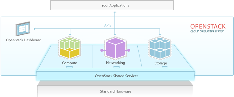 /wp-content/uploads/2014/02/openstack_software_diagram_382651.png