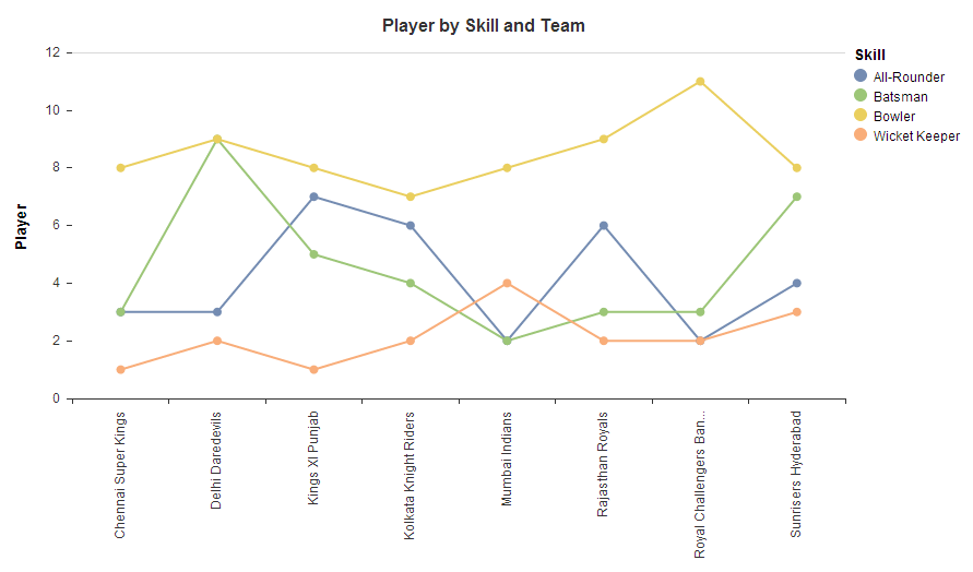 player by skill and team.PNG