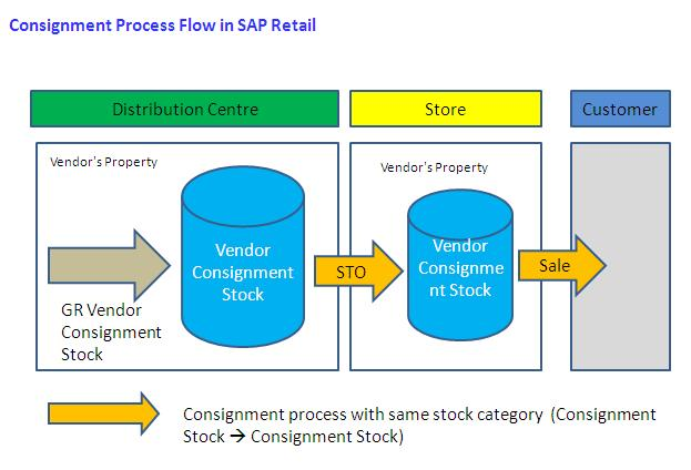 Consignment Processing in SAP Retail | SAP Blogs