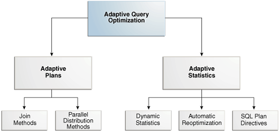 Oracle] DB Optimizer Part X – Looking under the hood of Adaptive ...
