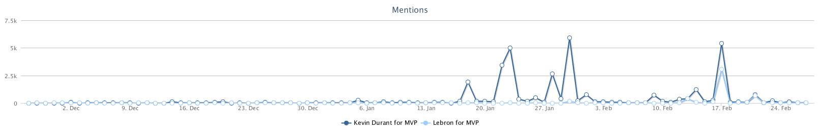 Timeline_Mentions_MVP.png