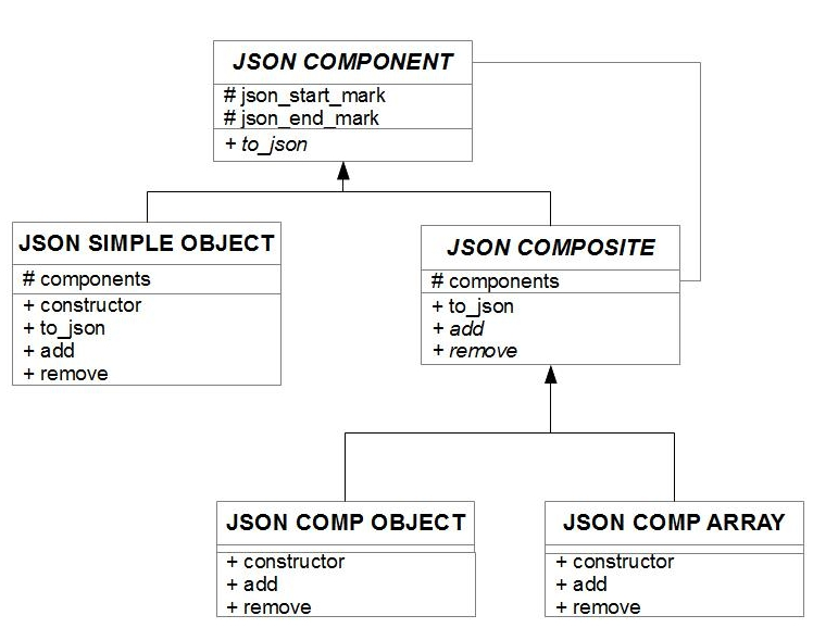 OO geek journal – ABAP 2 JSON with Composite pattern | SAP Blogs