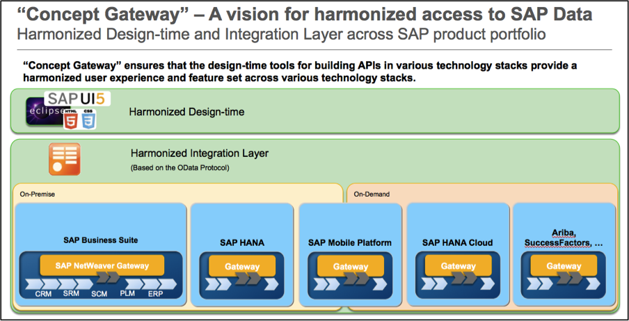 There is a Gateway for that … | SAP Blogs