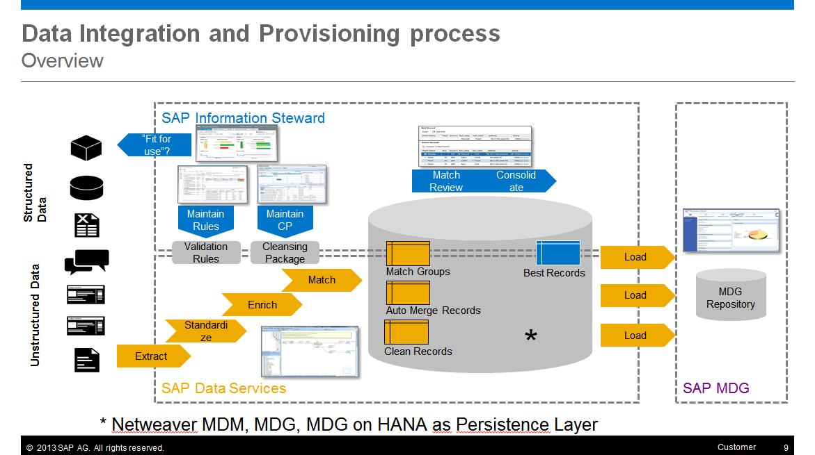 Data hub integration with hybris sap hybris commerce data for Mdg landscape architects