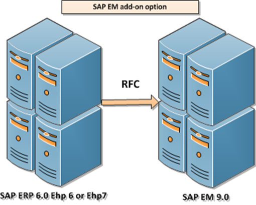 SAP EM Add-on option.png