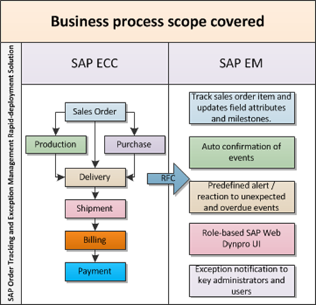 SAP EM Business Process Scope.png