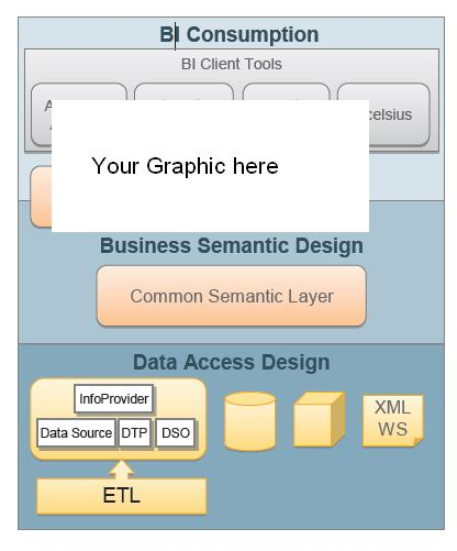 The Diagram Above Gives A Generic Business Intelligence Architecture Which Will Be Used As Standard Guideline For Designing Future SAP BI Based Reporting