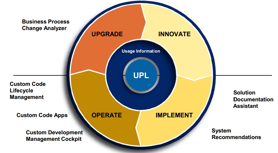 process change analyzer business