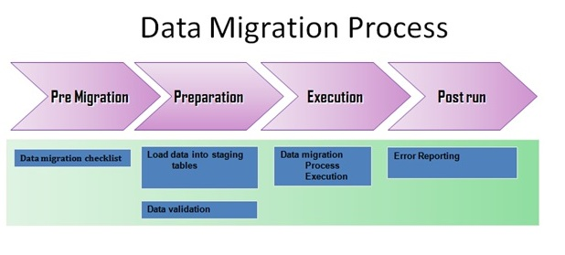 data migration document template - data migration for an auto oem in a complex it landscape