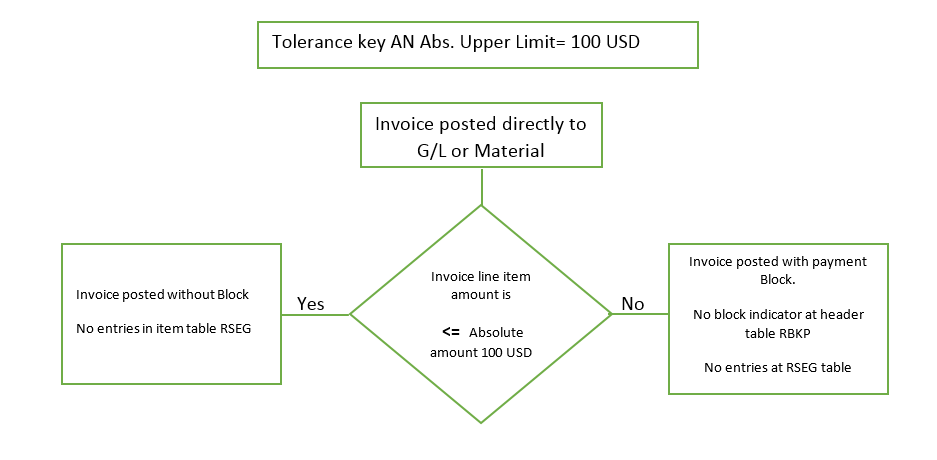 Invoice Tolerance Keys An Insight Part SAP Blogs - Invoice discrepancy meaning