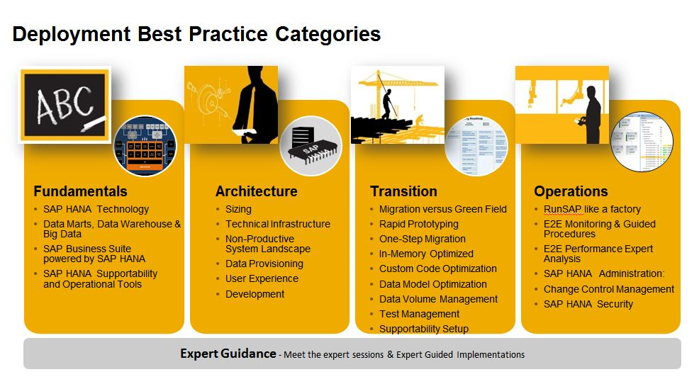 fundamentals in sap S4c01 sap s/4hana cloud on-boarding fundamentals goals this course will prepare you to: follow the sap activate implementation methodology for sap s/4hana cloud discover - explore the sap s/4hana cloud trial and sap s/4hana editions prepare - access and prepare for s/4hana cloud explore - sap s/4hana transition scenarios, and define the customer and partner.