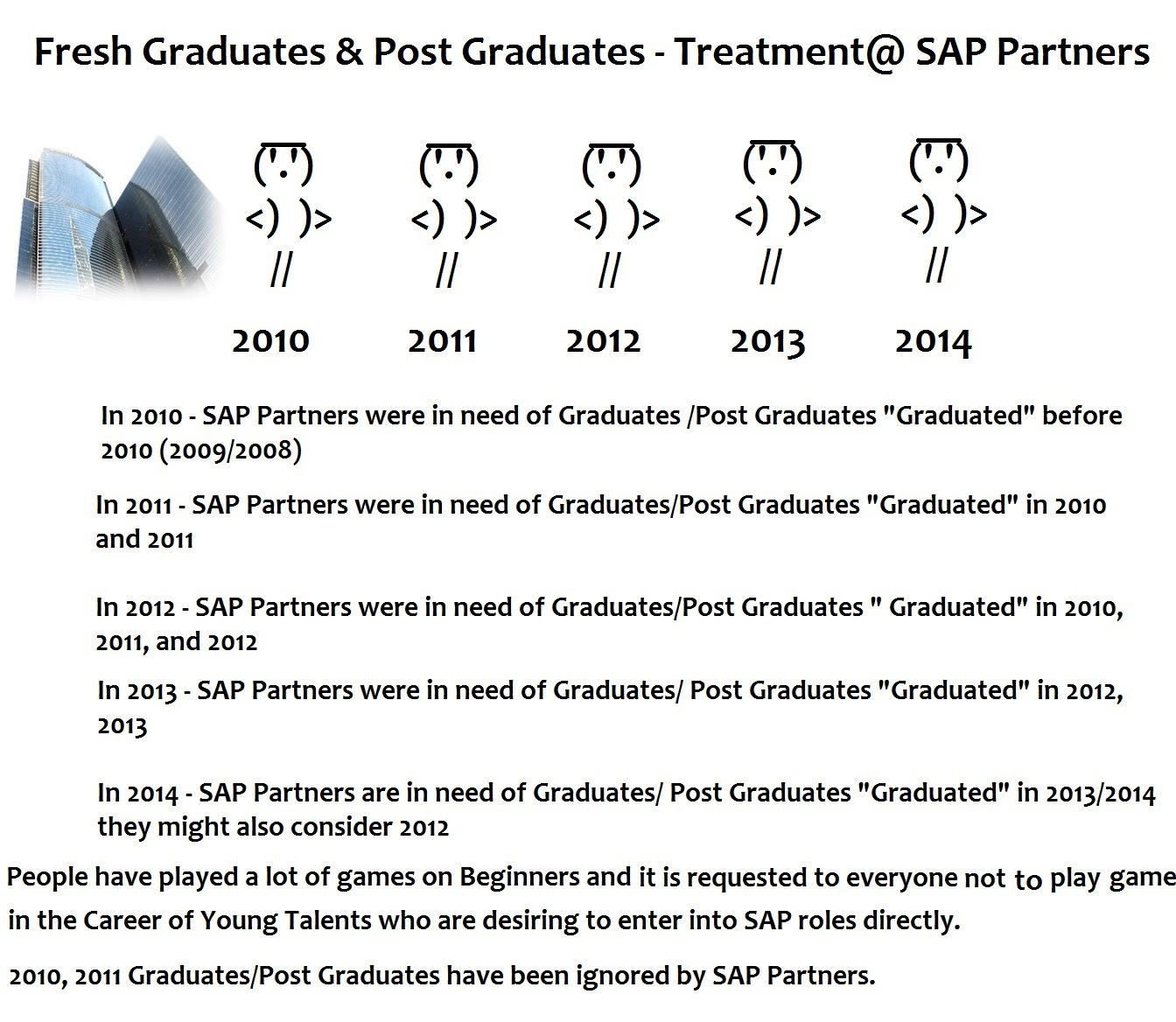 Why faking your cv would hunt you for life sap blogs fresh graduates post graduates at sap partnersg xflitez Images