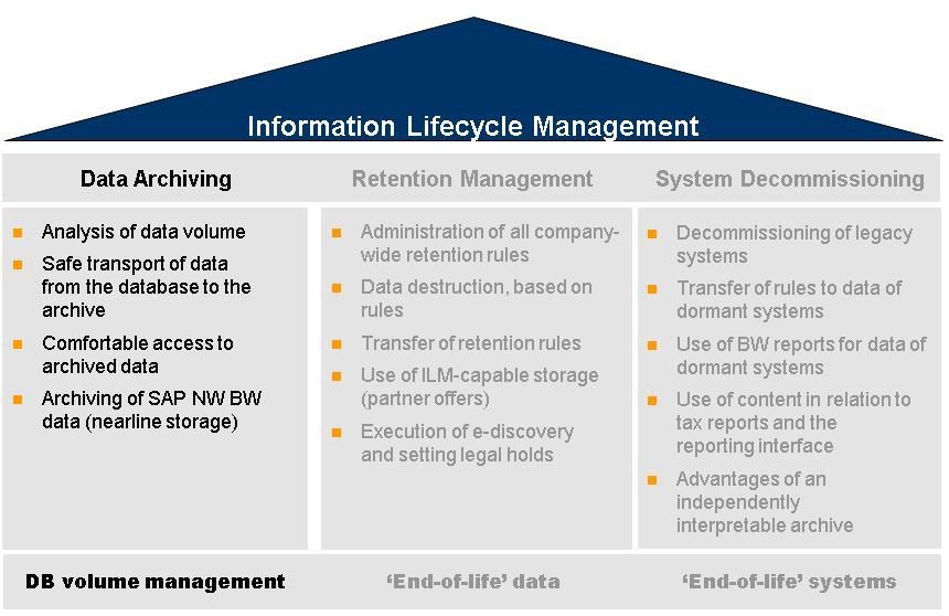 Sap Netweaver Information Lifecycle Management Sap Blogs