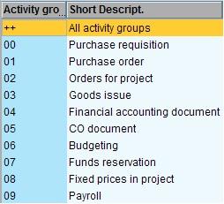 SAP PS – Configure Budget Availability Control   SAP Blogs