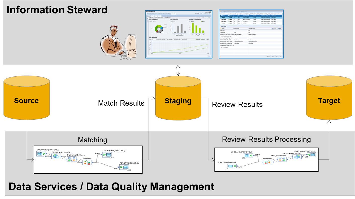 SAP Information Steward and Data Services: Inseparable