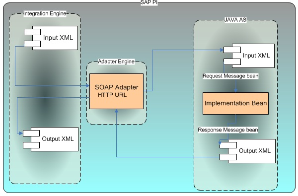 Outside-In Web service Providers Development, Deployment and