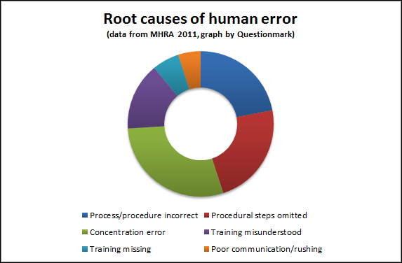 root cause of human errors.png