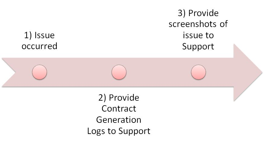 SAP Sourcing Contract Generation issues.jpg