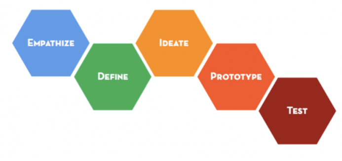 Steps_Design_Thinking.PNG