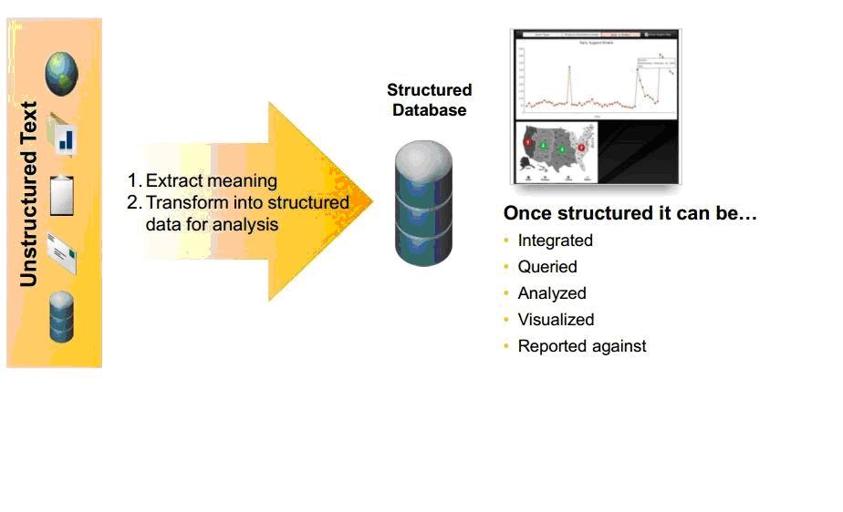 Text Analysis with SAP HANA   SAP Blogs