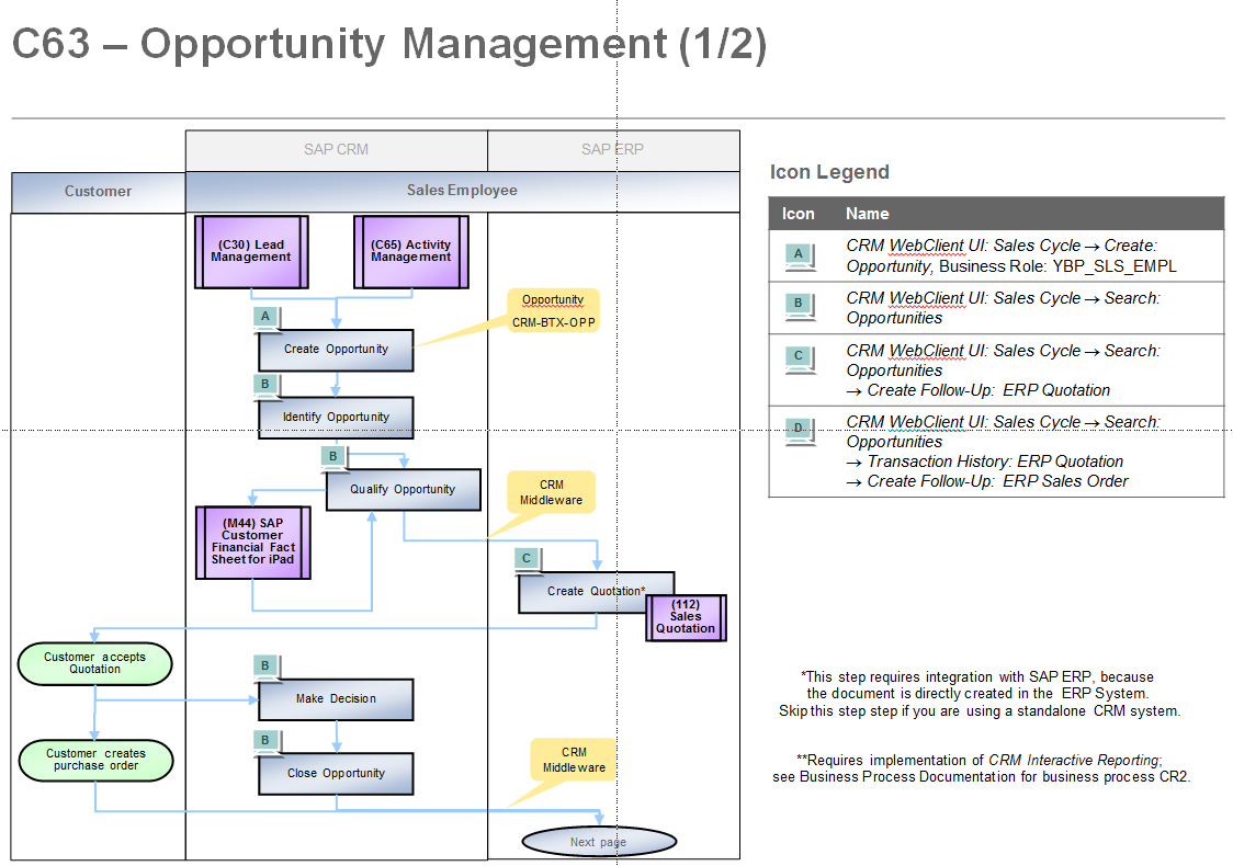 Rds And The Content  The Process Integration View I