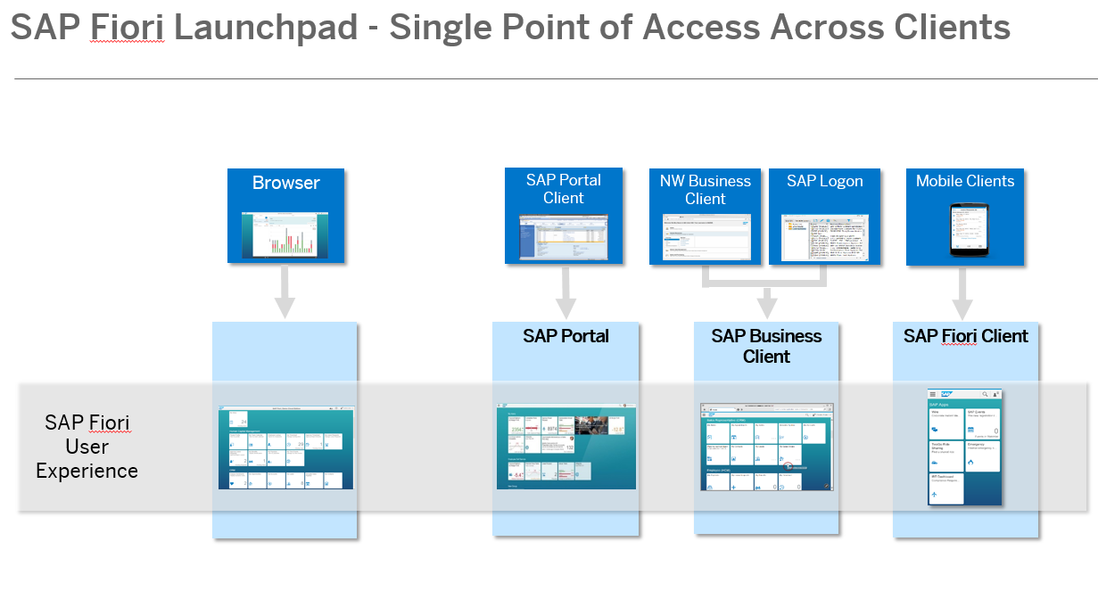 how to connect to diffent client sap gui